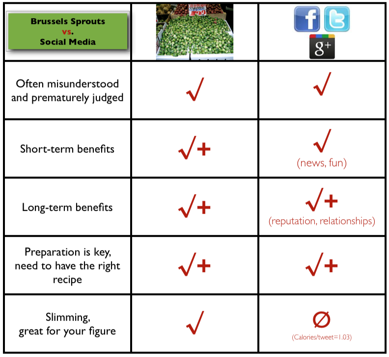 Chart comparing brussels sprouts and social media